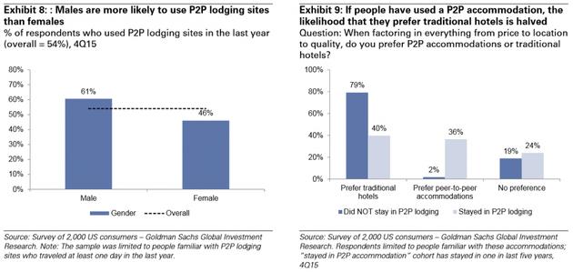 """图表8:男性较女性更有可能使用P2P住宿。去年使用过P2P住宿网站的回答者百分比,平均为54%,15年4季度;图表9:如果人们体验过P2P住宿,再转回传统酒店的可能性减半。 问题:考虑到诸如价格、地点和质量等问题,你更青睐P2P住宿还是传统酒店(深色体验过P2P住宿,浅色体验过)?来源:2000名美国消费者调查——高盛全球投资研究。注意:样本限于去年至少旅行过一天的熟悉P2P住宿的人群。""""体验过P2P住宿""""是指过去5年内至少体验过一次。"""