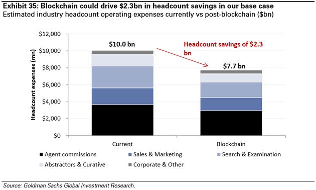图表35:基准场景中,区块链会驱动23亿美元的人力资源成本节约,预计现有人力资源开支VS应用区块链后的开支(十亿美元)(黑色-佣金,深蓝-销售,浅蓝-检索,浅色-摘录人和监管人,灰色-其它企业运行开支)。来源:高盛全球投资研究
