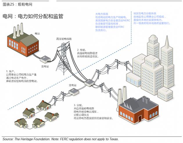 图表25:现有电网 电网:电力如何分配和监管。来源:美国传统基金会。注意:FERC规定不适用于德克萨斯。