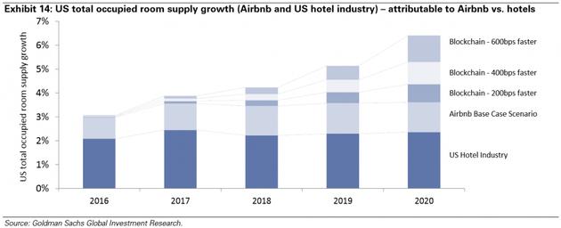图表14:全美房晚供应增长率(Airbnb和美国酒店业)——可归于Airbnb的对比酒店的
