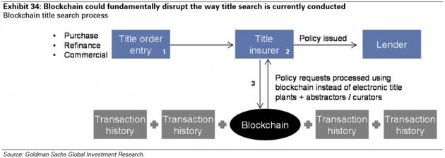 图表34:区块链可以从根本上颠覆现有的产权检索方式。来源:高盛全球投资研究