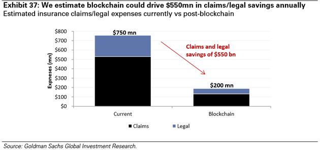 图表37:我们预计区块链可以驱动每年5.5亿美元的索赔/法律费用节约,预计的现有保险索赔/法律费用VS应用区块链后的费用(黑色-索赔,蓝色-法律费用)。来源:高盛全球投资研究