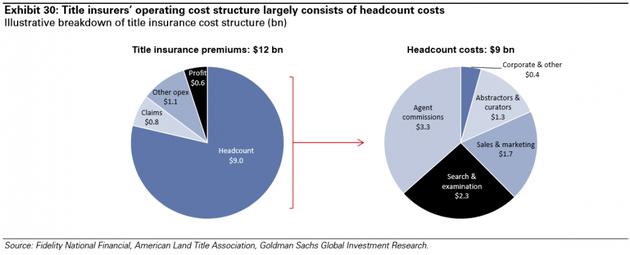 图表30:产权保险人的运营成本结构中主要部分是人力资源成本。来源:富达国民金融、美国土地产权协会、高盛全球投资研究