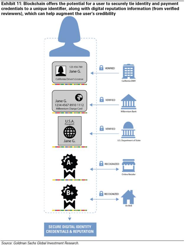 图表11:区块链使得用户可以安全地将身份和支付证书相关联,并附上电子声誉信息(自得到验证的评价者),这可以帮助校正用户的可信度。