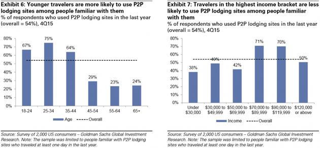 图表6:熟悉P2P住宿网站的人中,年轻人更可能去使用它们。去年使用过P2P住宿网站的回答者百分比,平均为54%,15年4季度;图表7:熟悉P2P住宿的人中,高收入人群不太可能使用它们。去年使用过P2P住宿网站的回答者百分比,平均为54%,15年4季度。