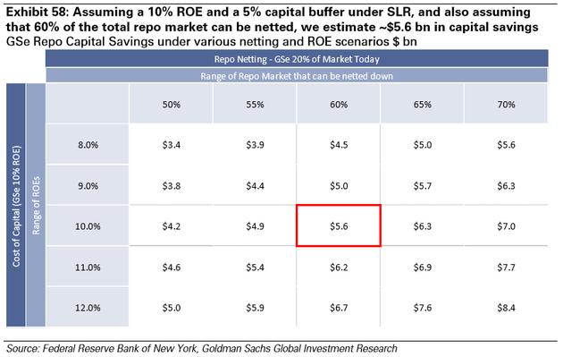 图表58:假设ROE为10%,SLR带来的资本缓冲为5%,且假设60%的repo市场可以进行净额结算,我们预计资本节约额为56亿美元。不同净额结算和ROE场景中的GSe Repo资本节约情况(十亿美元)。来源:纽约联邦储备银行、高盛全球投资研究