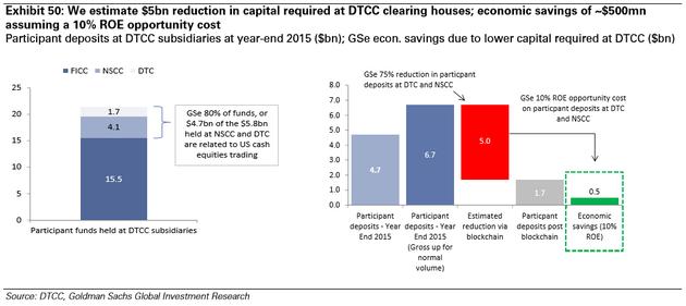 图表50:我们预计DTCC清算所处所需资本额会减少50亿美元;假设ROE为10%,经济节约为5亿美元。来源:DTCC、高盛全球投资研究