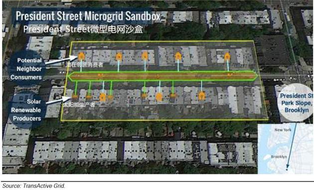 图表26:纽约布鲁克林区一个基于区块链的微型电网,居民可以自产电力并卖给邻居。来源:TransActive Grid