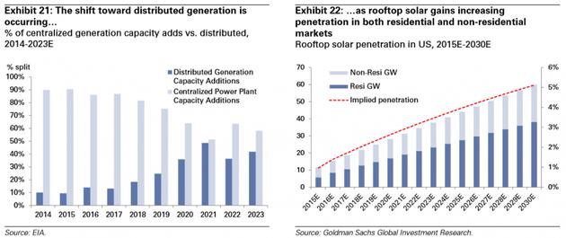 图表21:趋势开始转向分布式电力生产,中心化生产能力VS分布式生产能力,百分比2014年-2023年(预计),深色和浅色分别为分布式和中心式产能增量;图表22:在居民和非居民用电市场,屋顶太阳能都在增加渗透率,预计2015年-2030年美国屋顶太阳能渗透率(深色为居民用电,浅色为非居民用电,虚线为预计渗透率)。来源:EIA、高盛全球投资研究