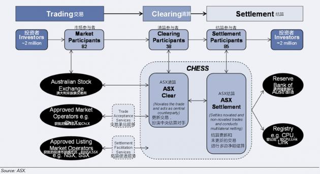 图表52:ASX在澳大利亚股权市场中的角色,包含关键系统的简化描述。