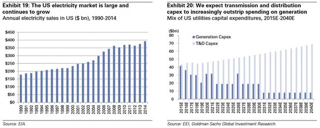 图表19:美国电力市场庞大,且继续扩张,1990年-2014年的美国年度电力销售额(十亿美元);图表20:我们预计输配电方面的资本支出会更加超出电力生产支出,预计2015-2040年的美国公用事业资本支出综合(十亿美元)(深色为生产支出,浅色为输配电支出)。来源:EIA(美国电子工业联合会)、EEI、高盛全球投资研究