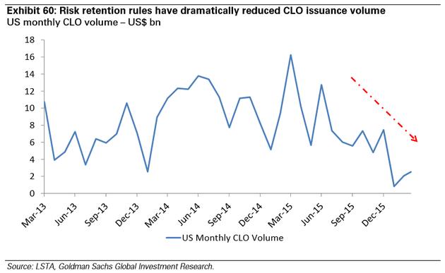图表60:风险自留规定大幅度降低了CLO发行量,全美每月CLO发行量——十亿美元。来源:LSTA、高盛全球投资研究