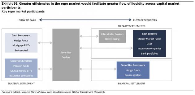 图表56:repo市场的高效率会促进整个资本市场参与者之间的流动性。来源:纽约联邦储备银行、高盛全球投资研究