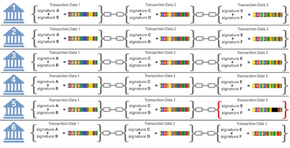 """图表2:区块链账本被复制到多个地点(此处为简便只展示6处),每个节点持有自己的备份,并依据新的交易数据单独更新。我们展示了3个连续的交易。前两个交易中,数据和签名信息被所有6个节点通过匹配的""""哈希""""值正确验证。但Location#5节点5 的Transaction#3交易3的哈希值与其他节点不匹配,将被其他节点通过""""共识""""纠正。(来源:高盛全球投资研究)"""