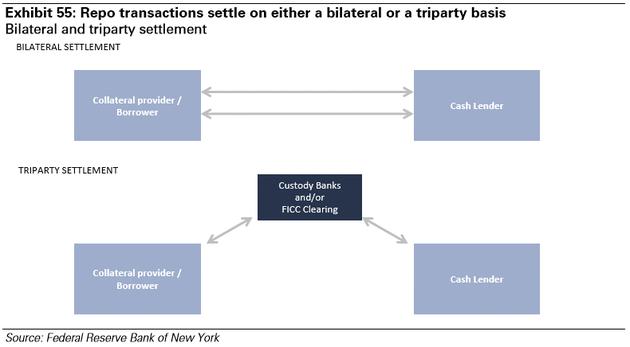 图表55:repo交易结算基于双方或三方基础。来源:纽约联邦储备银行