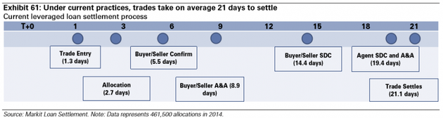 图表61:目前交易需要平均21天来结算。来源:Markit Loan Settlement. 注意:数据反映2014年的461,000笔资金分配