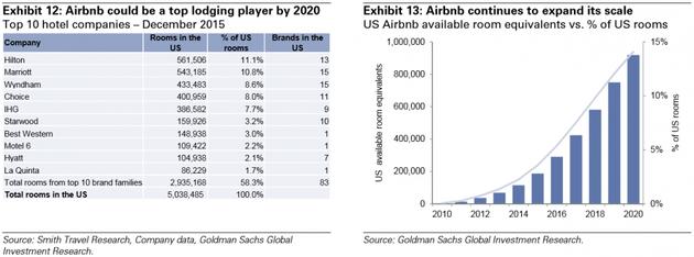 图表12:2020年,Airbnb可能坐上旅馆业的头把交椅。2015年12月,前10的酒店公司;图表13:Airbnb继续扩张。Airbnb可售出房晚占全部全美房晚的百分比