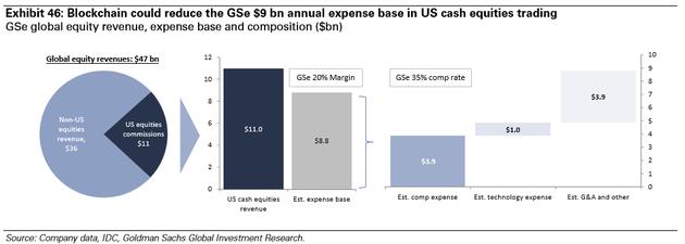 图表46:区块链将为美国现金股票交易市场减少每年GSe 9亿美元的费用。来源:公司数据、IDC、高盛全球投资研究