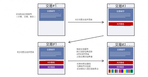 图表1:图解区块链上单个区块如何建立和验证。(来源:高盛全球投资研究)