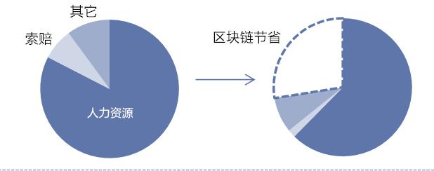 产权保险人的运营成本:潜在节省达30亿美元