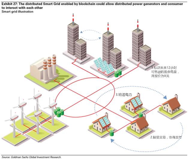 图表27:区块链驱动的分布式智能电网可以允许分布式能源生产者和消费者进行交互。来源:高盛全球投资研究
