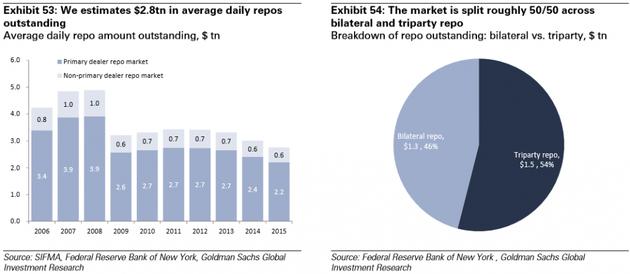 图表53:我们预计日均repo量达2.8万亿美元。日均未偿repo额(万亿美元)(浅蓝:初级repo市场,浅色:非初级repo市场);图表54:该市场大致均分为双方repo和三方repo。来源:证券业及金融市场协会SIFMA、纽约联邦储备银行、高盛全球投资研究