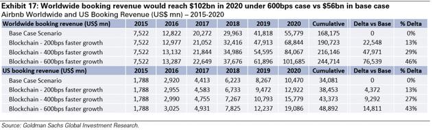 图表17:全球订房收入2020年在600bps场景中会接近1020亿美元,基准场景则只有约560亿美元。Airbnb全球和全美订房收入(百万美元)——2015-2020