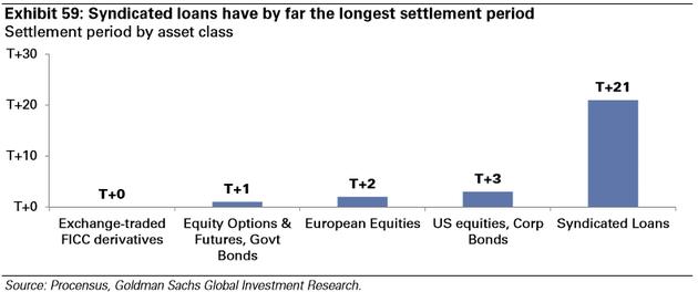 图表59:截至目前,联合贷款有着最长的结算周期。结算周期,按资产类别:交易所交易的FICC衍生品——股票期权&期货、政府债券——欧洲证券——美国证券、企业债券——联合贷款。来源:Procensus、高盛全球投资研究
