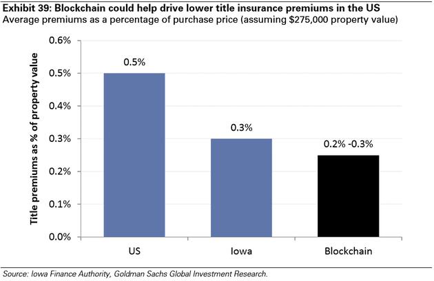 图表39:区块链可以驱动降低全美的产权保险费用,房屋购买价格中平均的保费占比(假设房屋价值275,000美元)(全美-艾奥瓦-应用区块链后)。来源:艾奥瓦金融当局、高盛全球投资研究