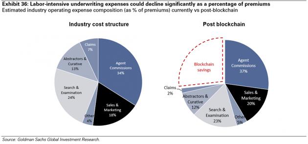 图表36:保费中,耗费人力的承保开支会大幅缩减。来源:高盛全球投资研究