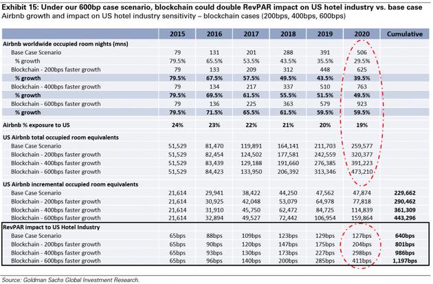 图表15:在600bp的场景中,相较于基准场景,区块链会令美国酒店业受到的RevPAR影响翻一番。 Airbnb增长率和对美国酒店业的影响——区块链场景(200bps、400bps、600bps)