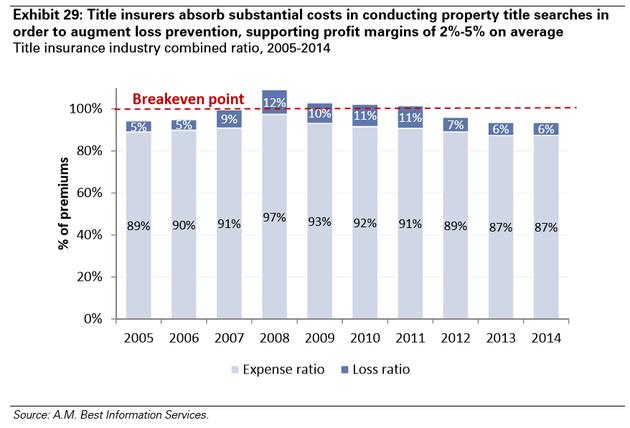 图表29:在房地产产权查询流程中,产权保险人会承担大量成本以增强损失预防和支撑2%-5%的平均利润率。产权保险行业合计表,2005年-2014年(红色虚线为收支相抵点,浅色为开支,深色为损失,Y轴为占保费的百分比)。来源:贝氏评级信息服务