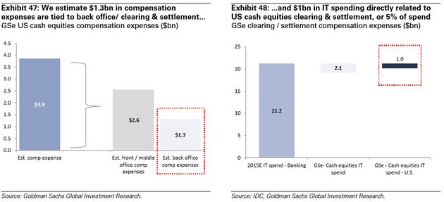 图表47:我们估测有13亿美元的人力资源费用与后勤清算结算相关;图表48:10亿美元,或IT费用总支出的5%,直接与美股交易的清算结算相关。来源:IDC、高盛全球投资研究