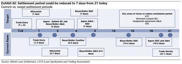 图表62:结算周期可以从21天缩短到7天。来源:Markit Loan Settlement、LSTA