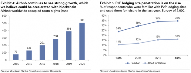 图表4:Airbnb增长强劲,使用区块链则更快。Airbnb全球房晚数(百万);图表5:P2P住宿渗透率增长势头良好。熟悉P2P住宿网站和去年使用过的回答者百分比(调查人数2000)。来源:高盛全球投资研究