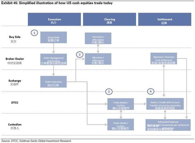图表45:简化图解今天的美国现金股票交易流程。来源:DTCC、高盛全球投资研究