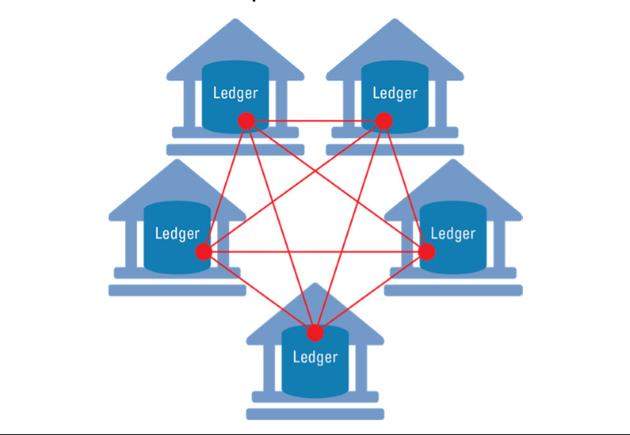 """图表3:区块链账本分布于多个地点,每个都通过数据连接互联。如图解了一个包含特定数量可信方的""""许可制""""区块链。(来源:高盛全球投资研究)"""