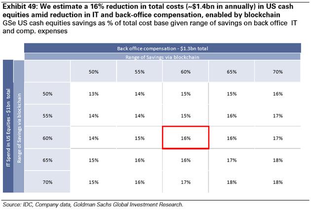 图表49:我们预计区块链技术可以减少IT和办公后勤费用,因此美国现金股票市场的总成本的16%将不复存在(每年节约14亿美元)。来源:IDC、公司数据、高盛全球投资研究