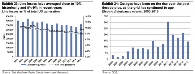 图表23:线路损耗过去均值为10%,近年为8%-9%,全美总电力产量的线路损耗百分比;图表24:过去十余年来,电网愈加老化,断电事故愈加频繁。2000年-2015年的电气扰动事件。来源:EIA、高盛全球投资研究、能源部